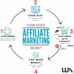 The process of making money online with affiliate marketing.