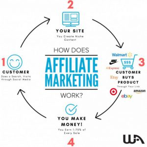 The process of making money online with affiliate marketing .