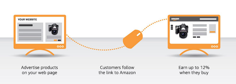 The Beginner's Guide to Amazon Affiliate Marketing