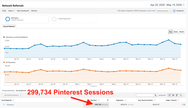 300,000 visitors from Pinterest to a blog (screenshot)