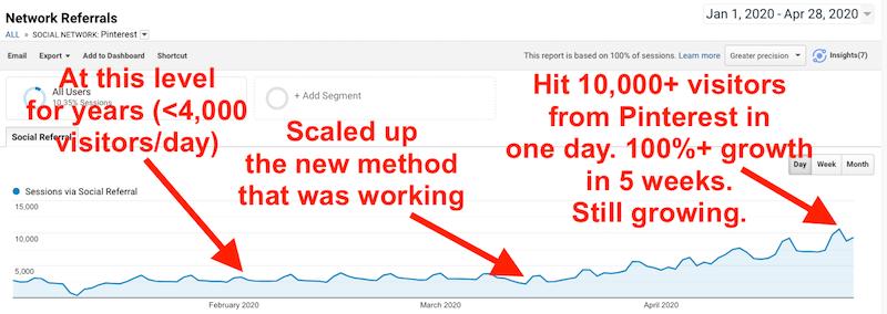 Pinterest Traffic Growth to Blog (Screenshot)